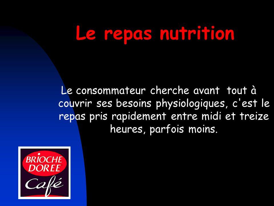 Le repas nutrition