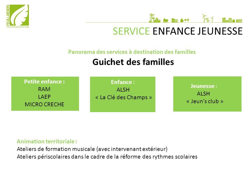 Panorama des services à destination des familles