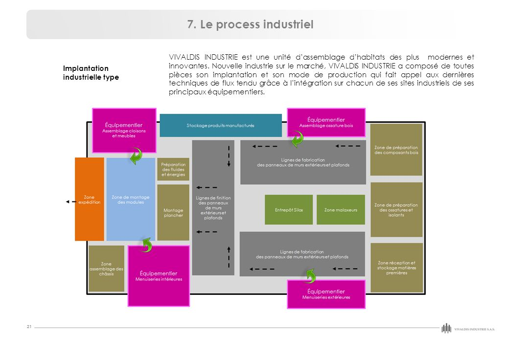7. Le process industriel Implantation. industrielle type.