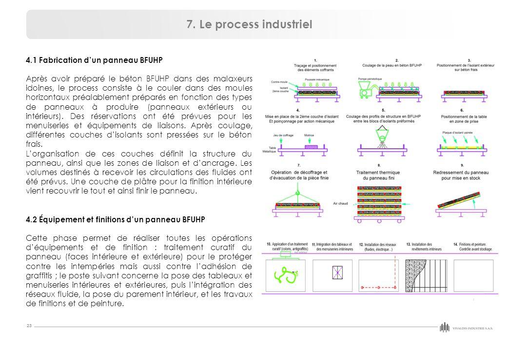 7. Le process industriel 4.1 Fabrication d'un panneau BFUHP