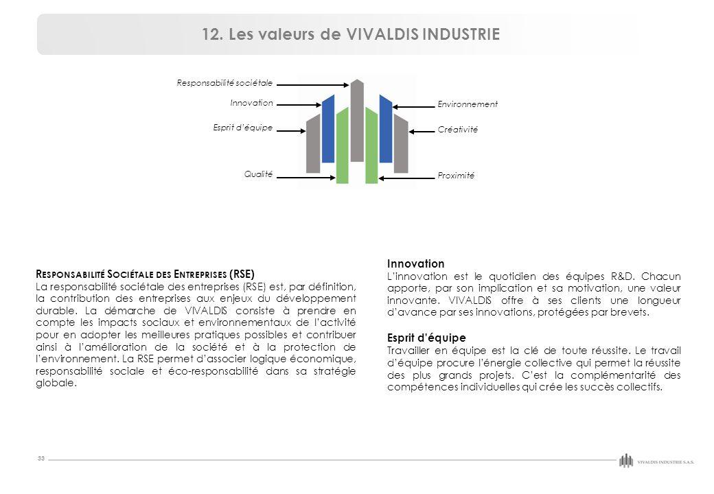 12. Les valeurs de VIVALDIS INDUSTRIE