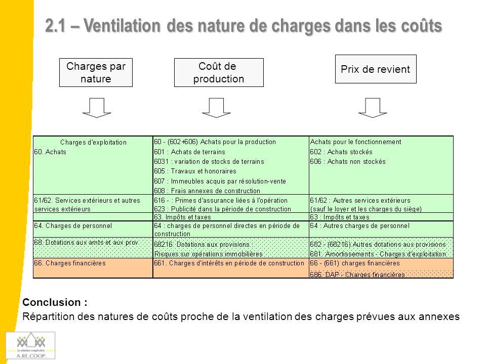 2.1 – Ventilation des nature de charges dans les coûts