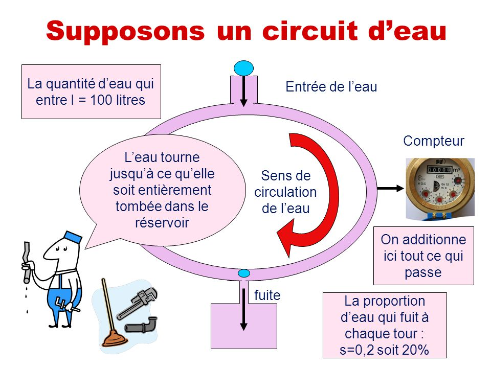 Supposons un circuit d'eau