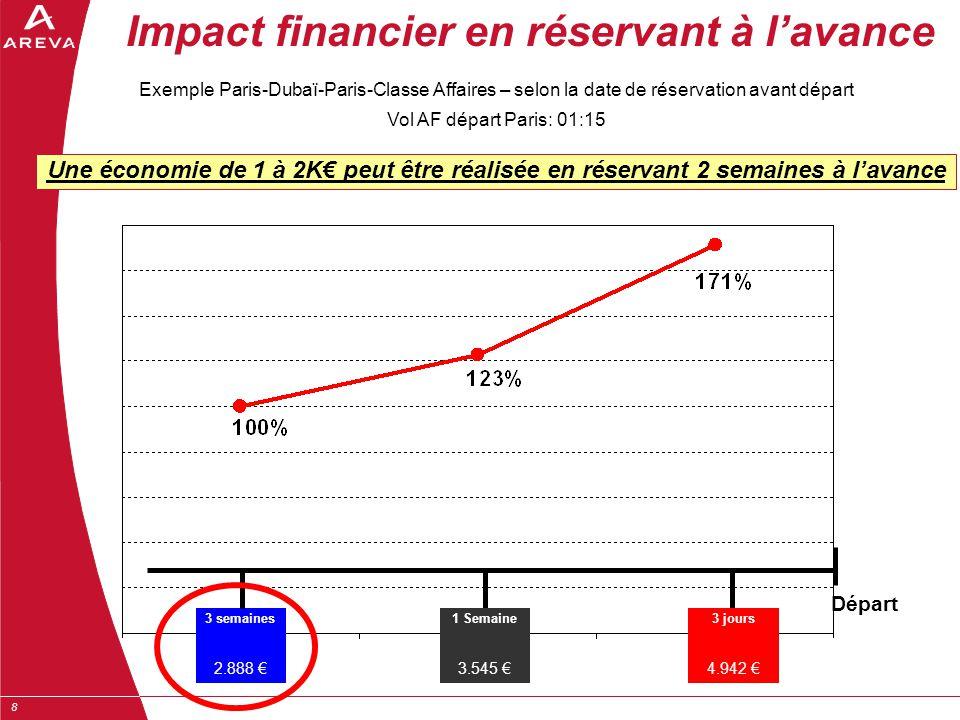 Impact financier en réservant à l'avance