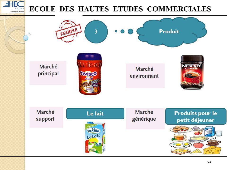 ECOLE DES HAUTES ETUDES COMMERCIALES Produits pour le petit déjeuner