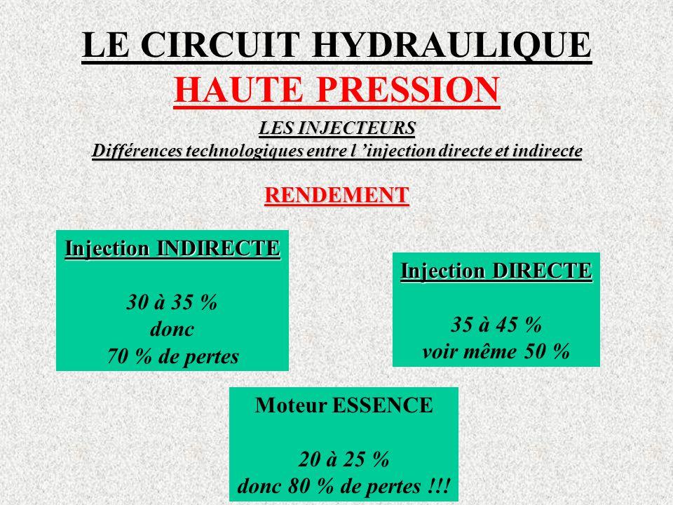 LE CIRCUIT HYDRAULIQUE HAUTE PRESSION