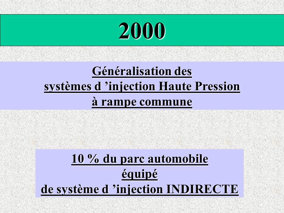 systèmes d 'injection Haute Pression de système d 'injection INDIRECTE