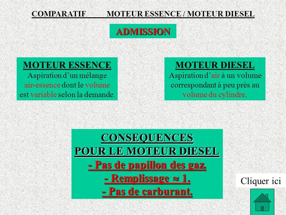 COMPARATIF MOTEUR ESSENCE / MOTEUR DIESEL - Pas de papillon des gaz.