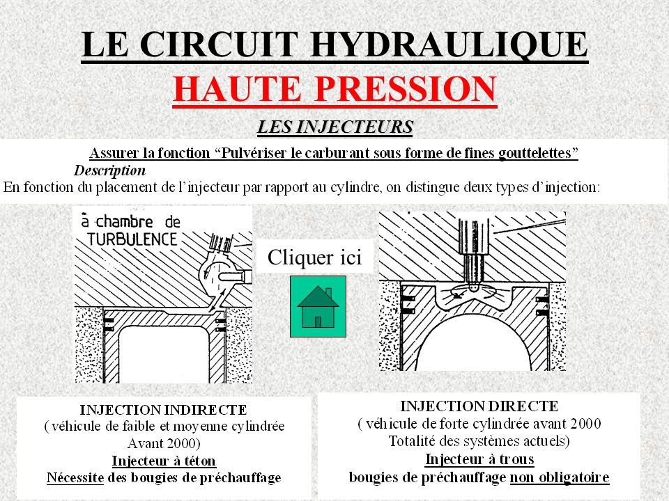 LE CIRCUIT HYDRAULIQUE