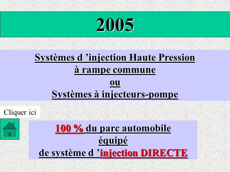 2005 Systèmes d 'injection Haute Pression à rampe commune ou