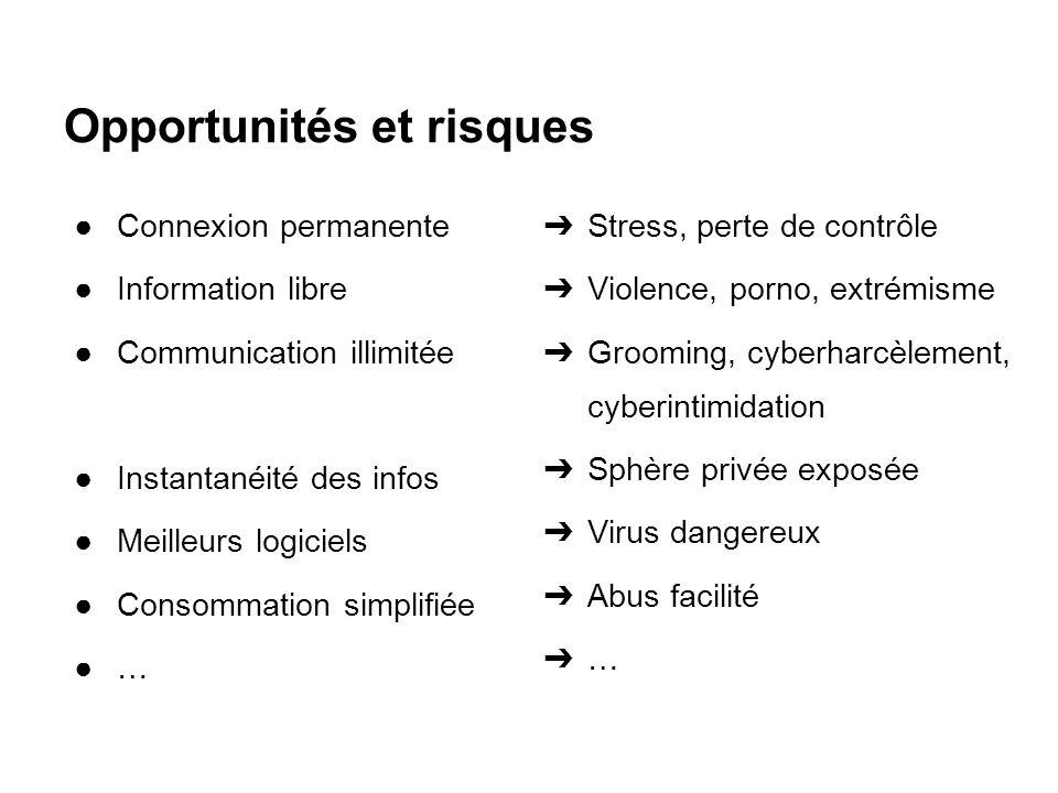 Opportunités et risques