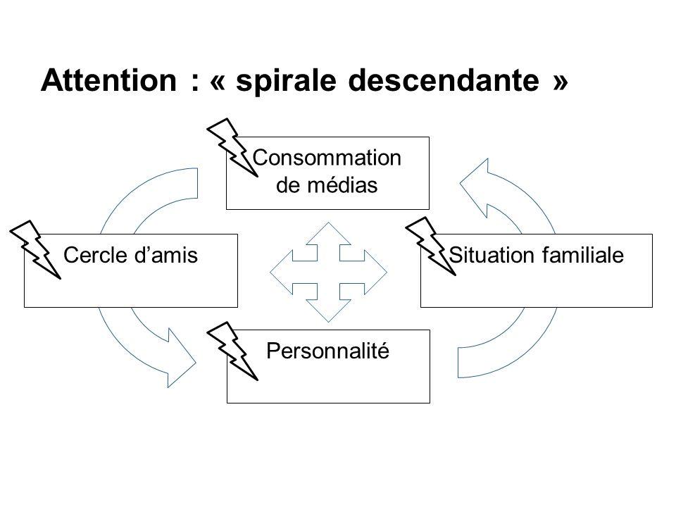 Attention : « spirale descendante »