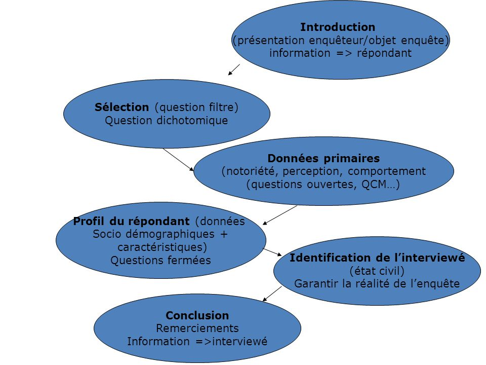 Identification de l'interviewé