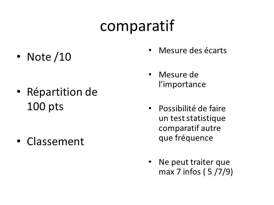 comparatif Note /10 Répartition de 100 pts Classement