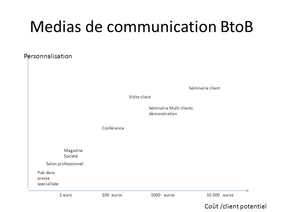 Medias de communication BtoB