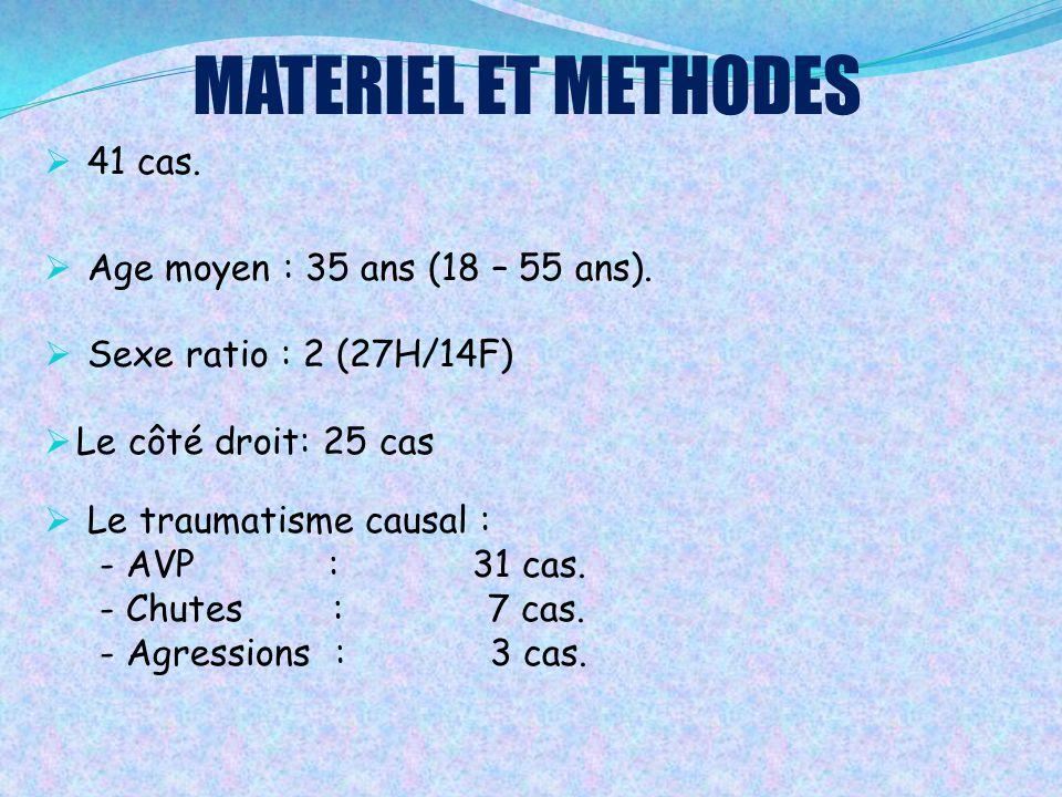 MATERIEL ET METHODES 41 cas. Age moyen : 35 ans (18 – 55 ans).