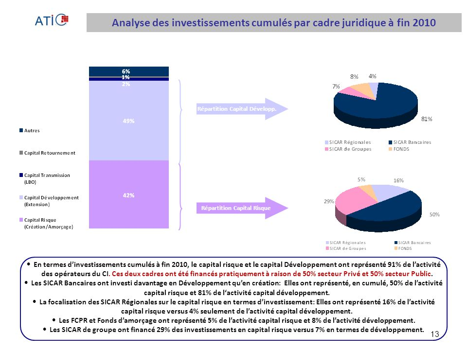 Analyse des investissements cumulés par cadre juridique à fin 2010