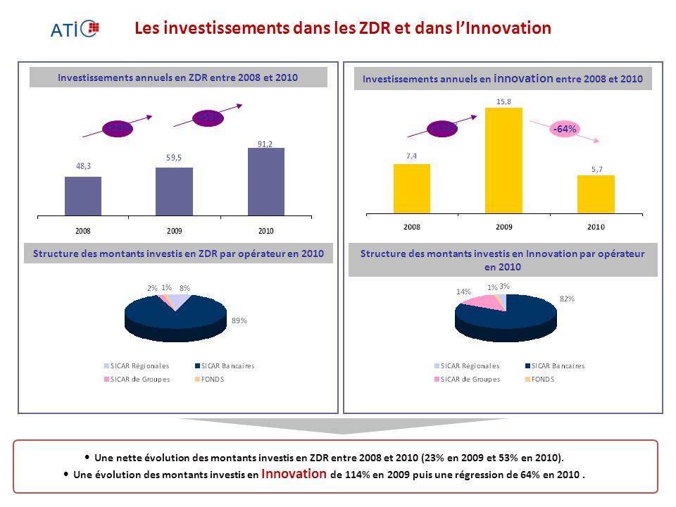 Les investissements dans les ZDR et dans l'Innovation