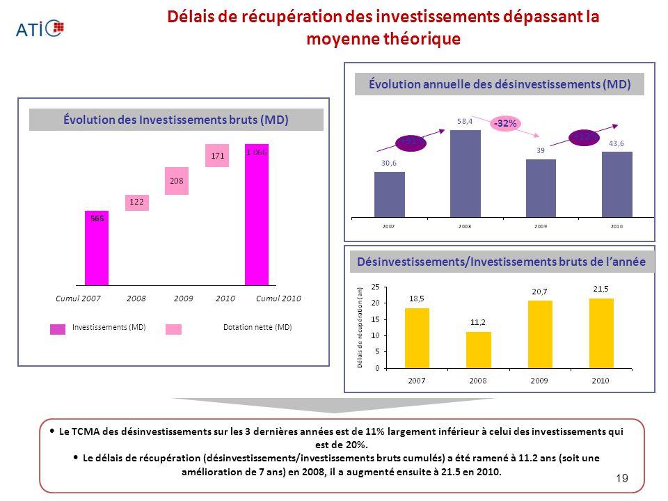 Délais de récupération des investissements dépassant la moyenne théorique