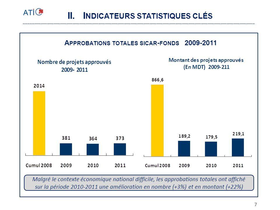 II. Indicateurs statistiques clés