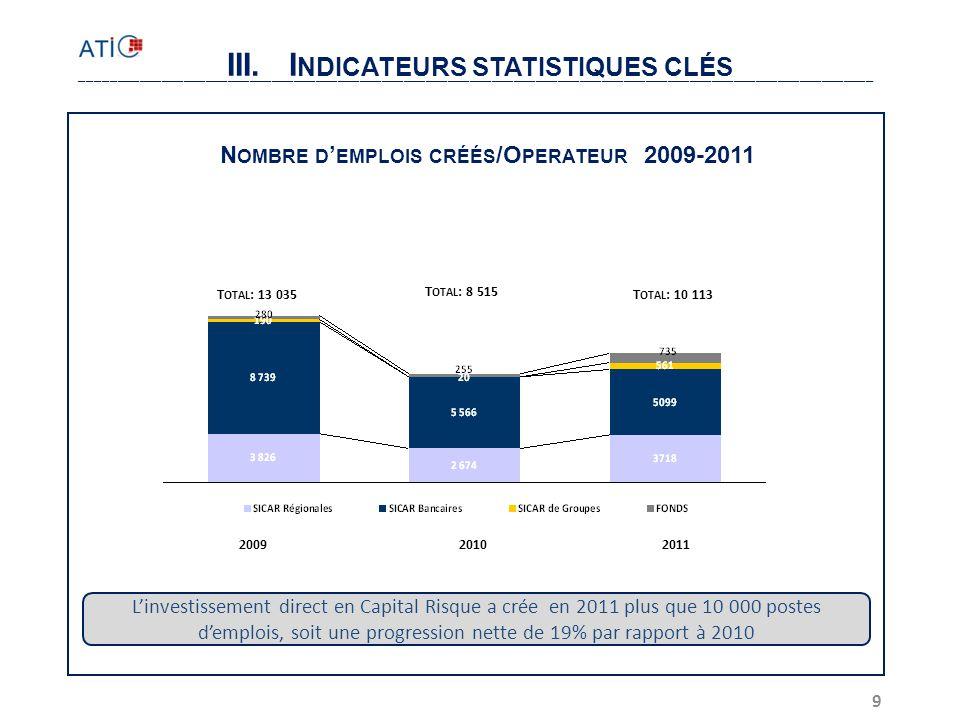 III. Indicateurs statistiques clés