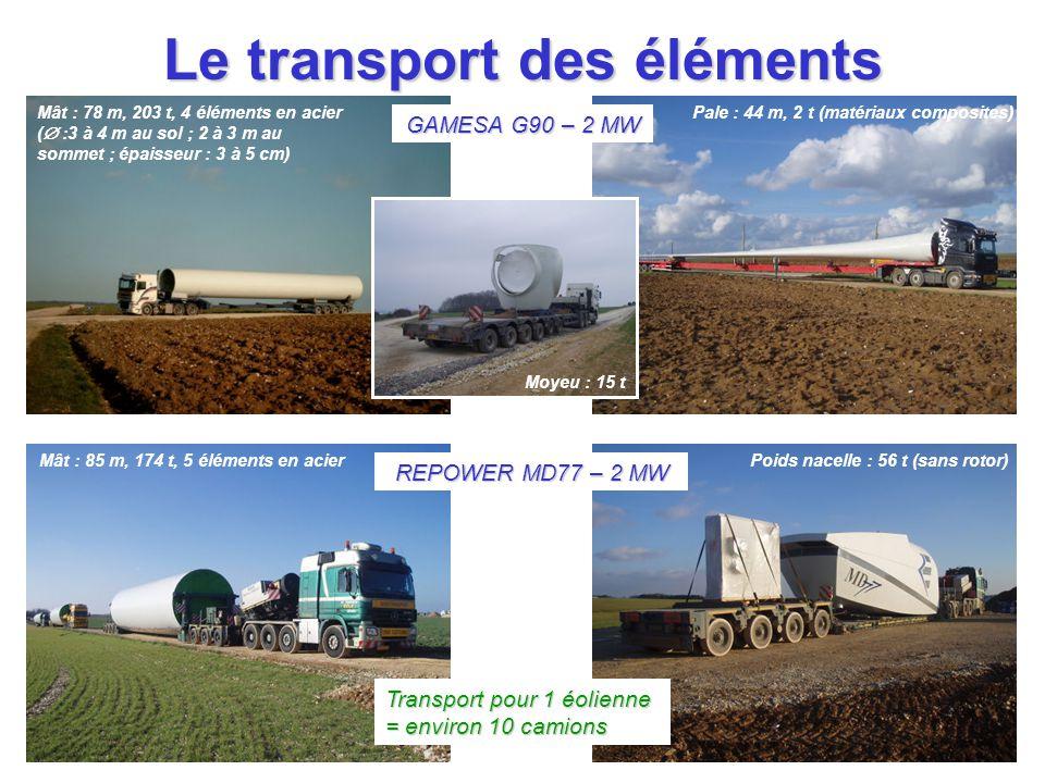 Le transport des éléments