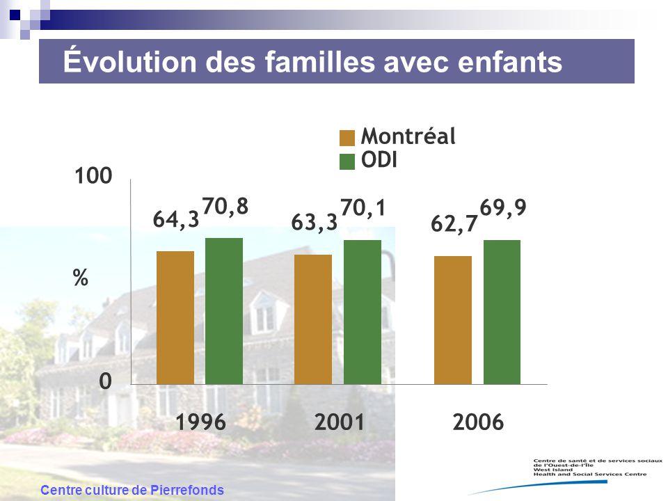 Évolution des familles avec enfants