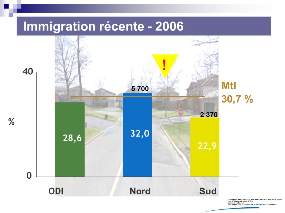 ! Immigration récente - 2006 Mtl 30,7 % 28,6 32,0 22,9 40 ODI Nord Sud