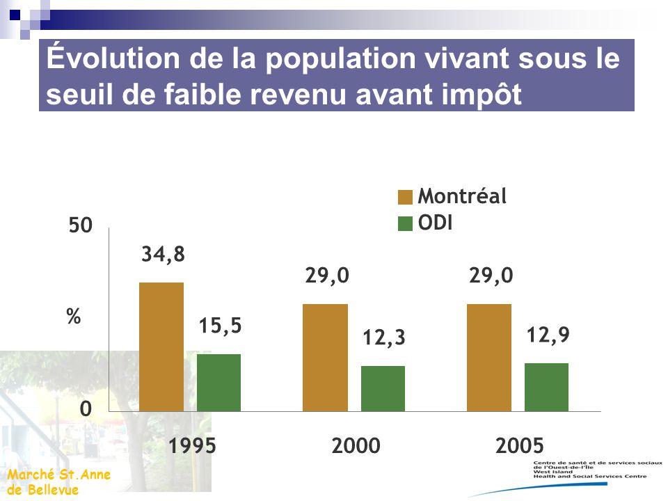 Évolution de la population vivant sous le seuil de faible revenu avant impôt