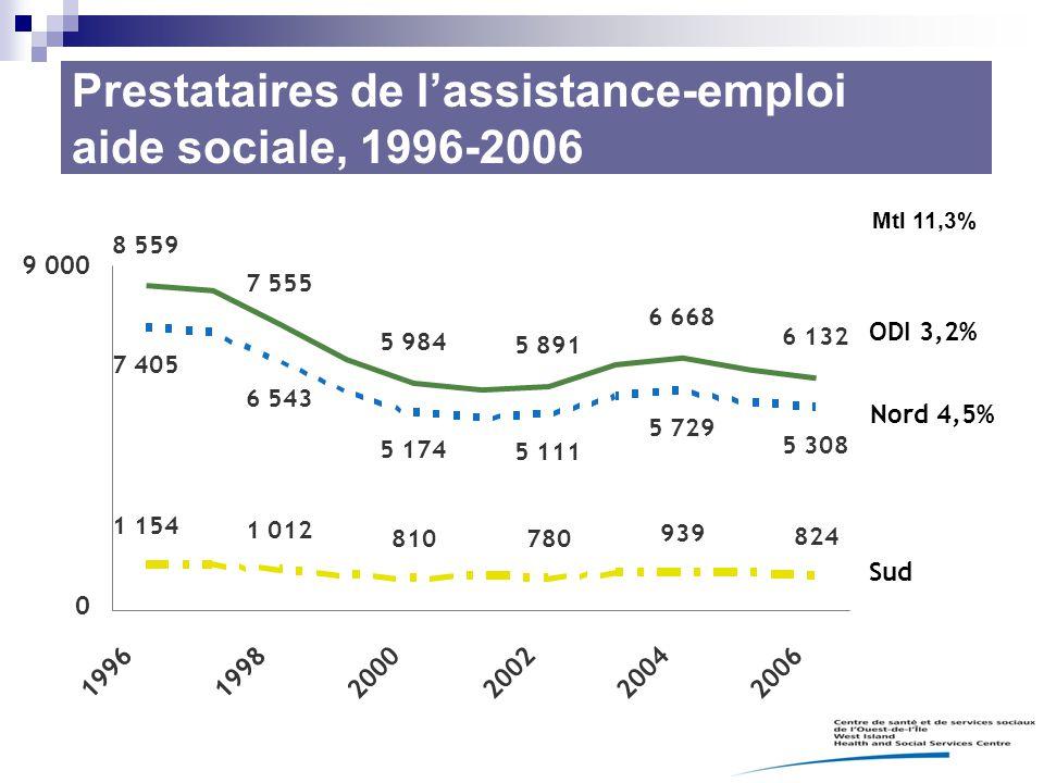 Prestataires de l'assistance-emploi aide sociale, 1996-2006