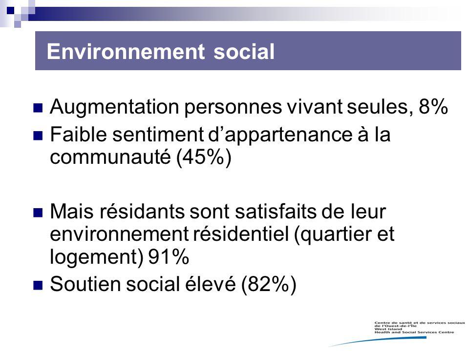 Environnement social Augmentation personnes vivant seules, 8%