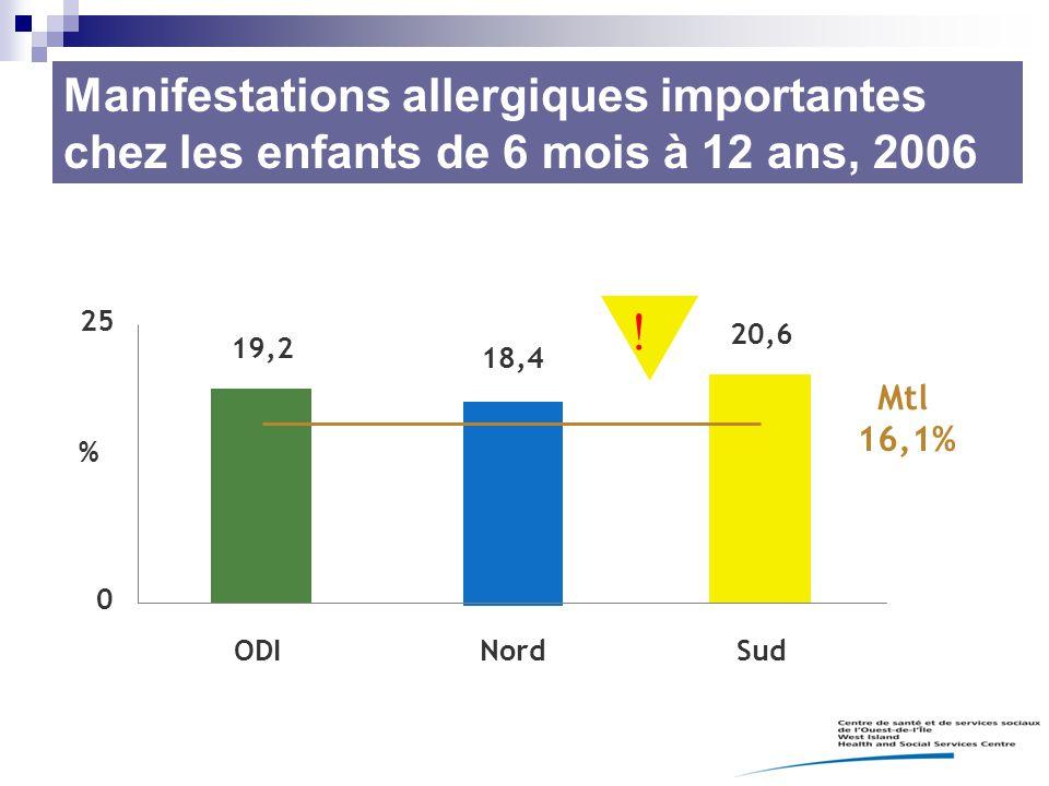 Manifestations allergiques importantes chez les enfants de 6 mois à 12 ans, 2006