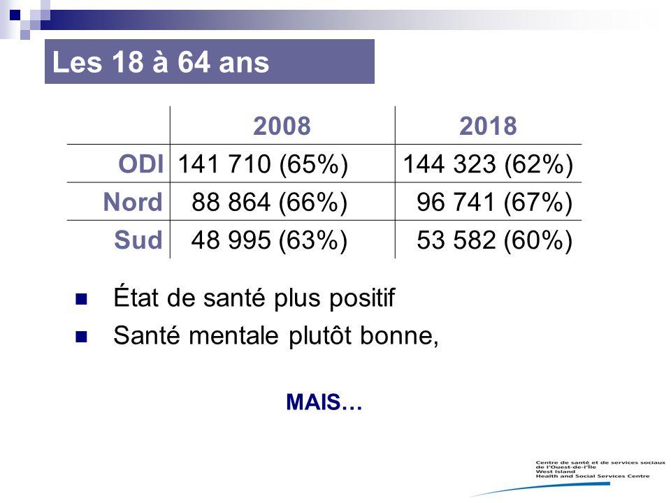 Les 18 à 64 ans 2008 2018 ODI 141 710 (65%) 144 323 (62%) Nord