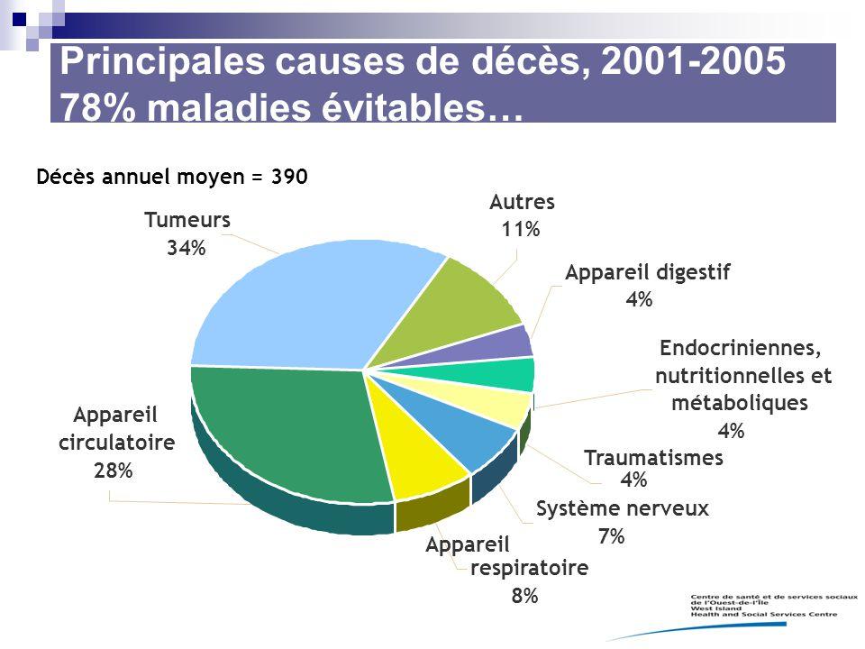 Principales causes de décès, 2001-2005 78% maladies évitables…