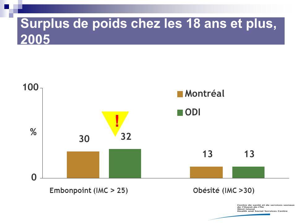 Surplus de poids chez les 18 ans et plus, 2005