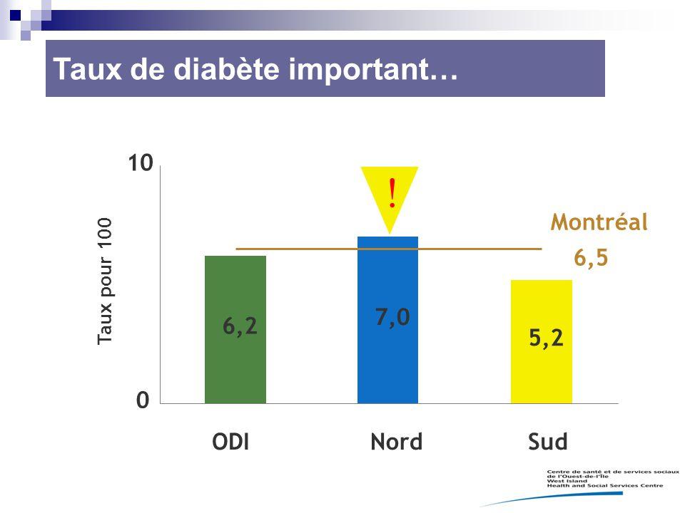 ! Taux de diabète important… 6,2 7,0 5,2 10 ODI Nord Sud Montréal 6,5