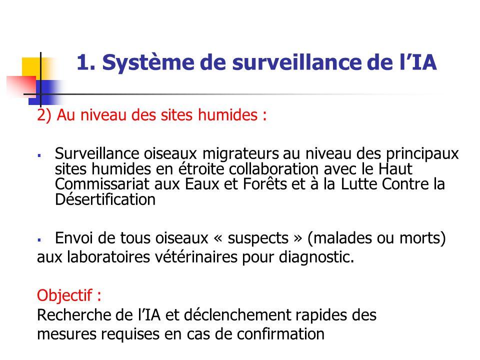 1. Système de surveillance de l'IA