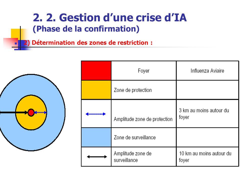 2. 2. Gestion d'une crise d'IA (Phase de la confirmation)