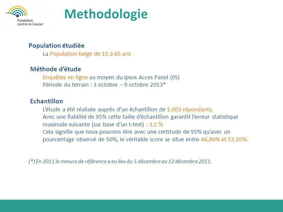 Methodologie Population étudiée Méthode d'étude Echantillon