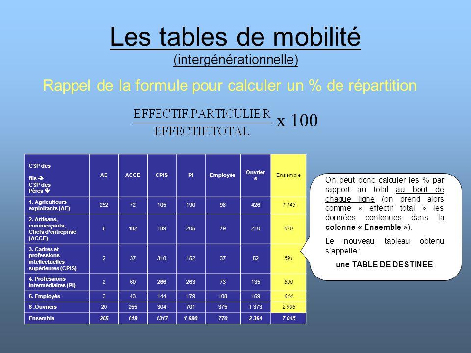 Les tables de mobilité (intergénérationnelle)