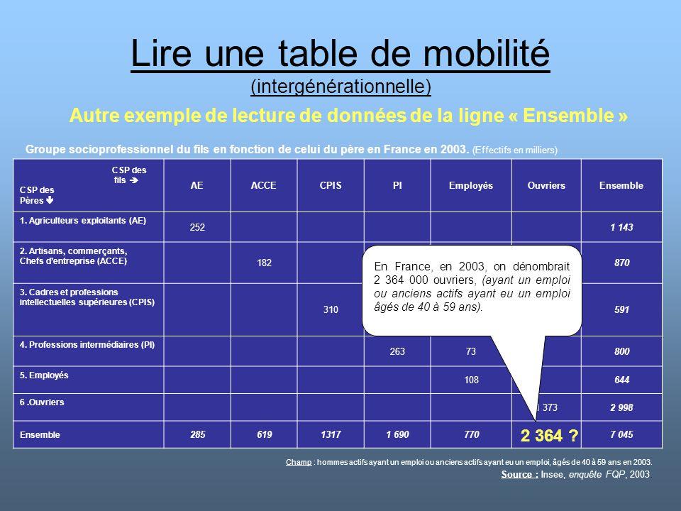 Lire une table de mobilité (intergénérationnelle)