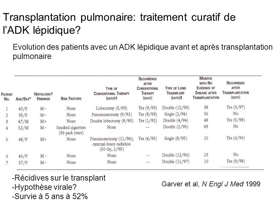 Transplantation pulmonaire: traitement curatif de l'ADK lépidique