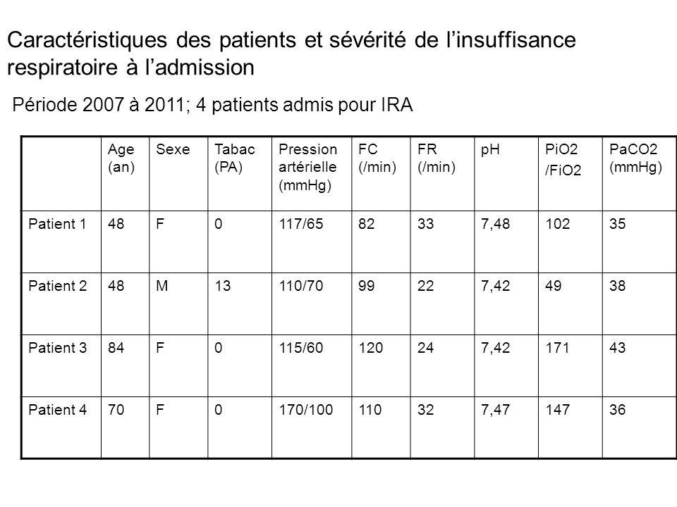 Caractéristiques des patients et sévérité de l'insuffisance respiratoire à l'admission