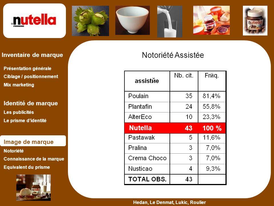 Notoriété Assistée Nutella 43 100 %