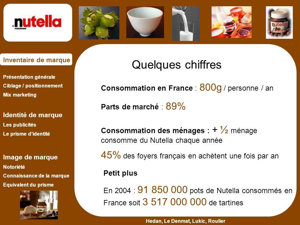 Quelques chiffres 45% des foyers français en achètent une fois par an