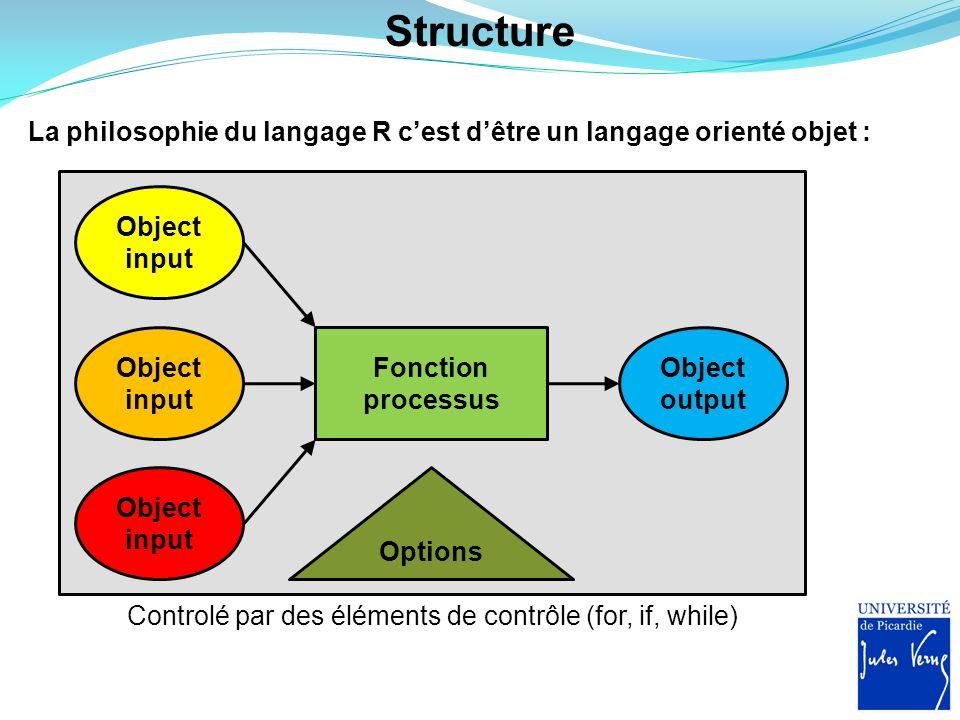 Controlé par des éléments de contrôle (for, if, while)
