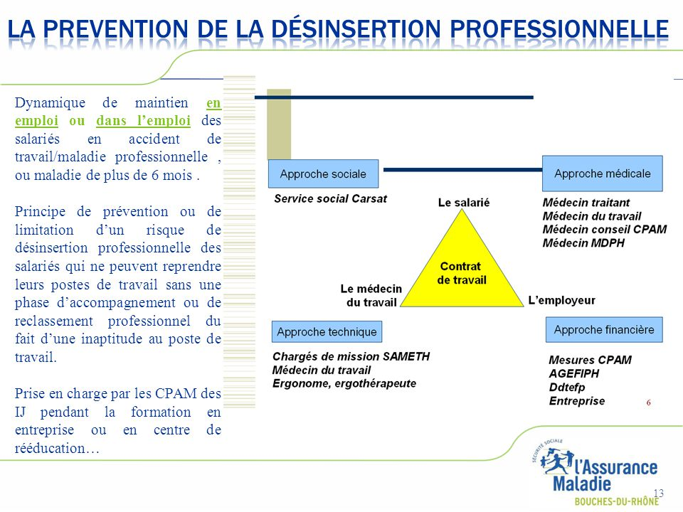 LA PREVENTION DE LA Désinsertion PROFESSIONNELLE