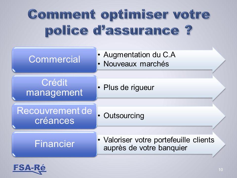 Comment optimiser votre police d'assurance