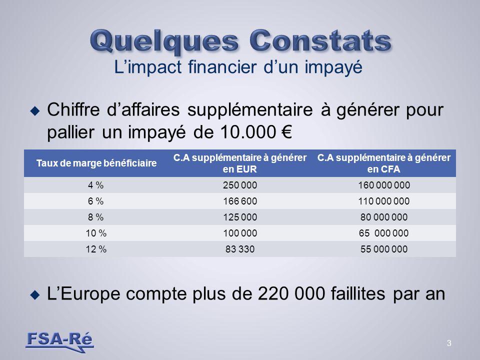 Quelques Constats L'impact financier d'un impayé