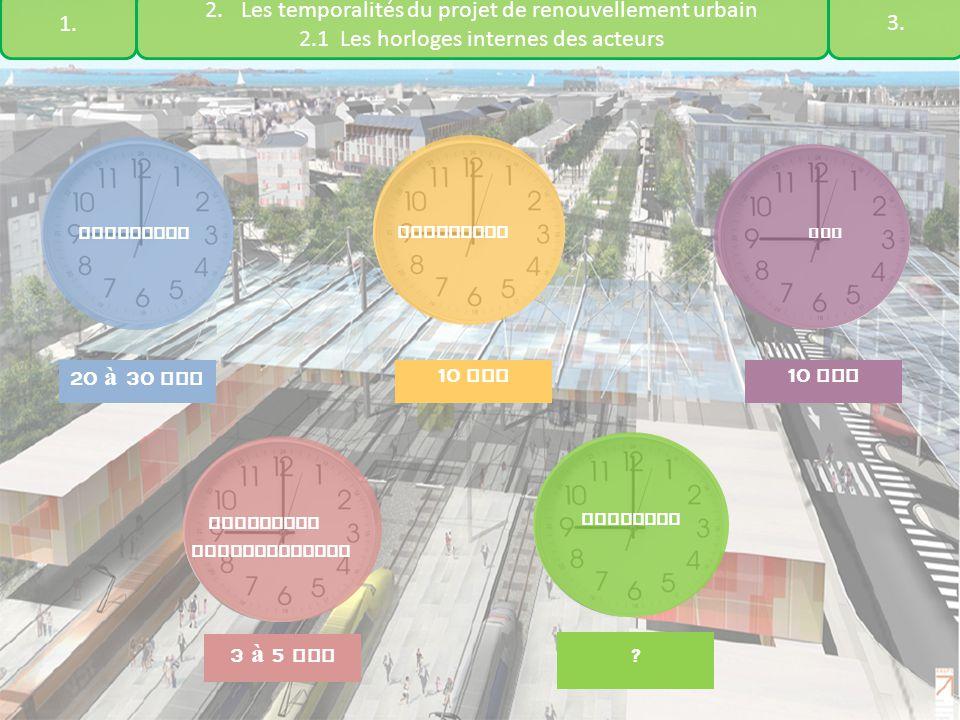 1. Les temporalités du projet de renouvellement urbain. 2.1 Les horloges internes des acteurs. 3.